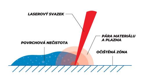 Schéma čištění